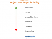 How to use: adjectives for probability