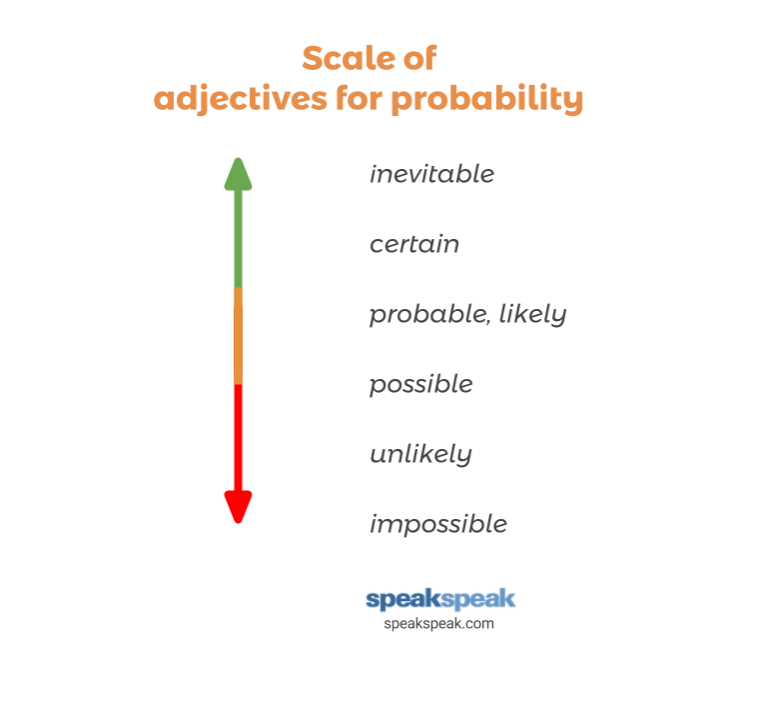 How To Use Adjectives For Probability Speakspeak